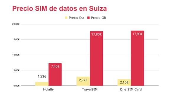 Gráfico de cuadro comparativo de precios de tarjetas sim de datos para suiza